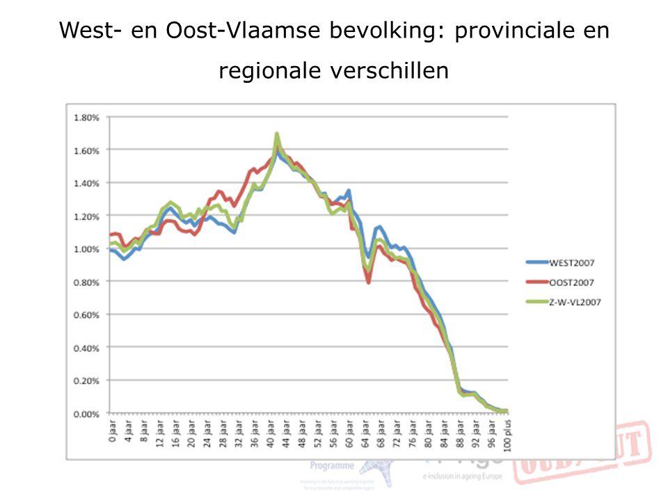 Bevolkingsprojecties West-Vlaanderen 18