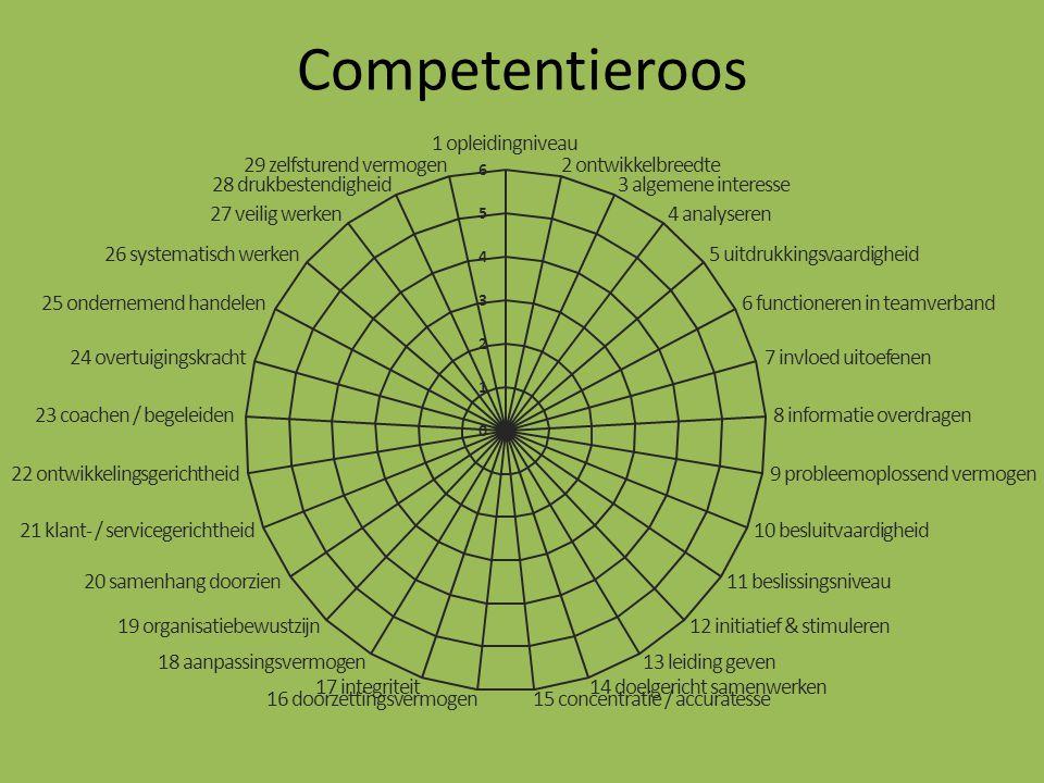 Competentieroos