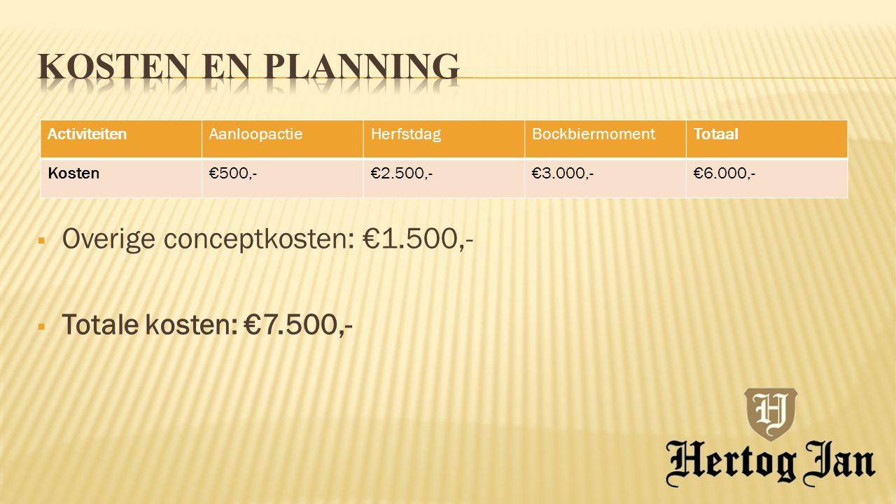 ActiviteitenAanloopactieHerfstdagBockbiermomentTotaal Kosten€500,-€2.500,-€3.000,-€6.000,-  Overige conceptkosten: €1.500,-  Totale kosten: €7.500,-