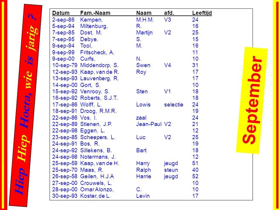 DatumFam.-NaamNaamafd.Leeftijd 2-sep-86Kempen, M.H.M.V324 5-sep-94Miltenburg, R.16 7-sep-85Dost, M.MartijnV225 7-sep-95Debye, S.15 9-sep-94Tool, M.16