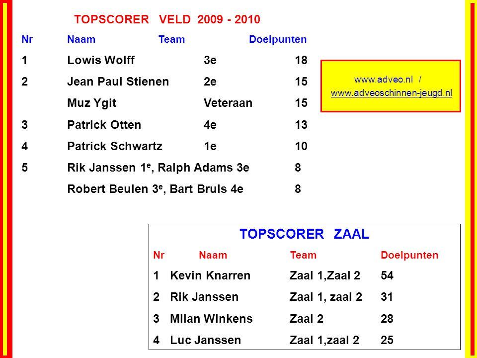 www.adveo.nl / www.adveoschinnen-jeugd.nl TOPSCORER VELD 2009 - 2010 NrNaamTeamDoelpunten 1Lowis Wolff 3e 18 2 Jean Paul Stienen 2e 15 Muz Ygit Vetera