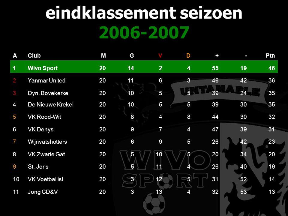eindklassement seizoen 2006-2007 AClubMGVD+-Ptn 1Wivo Sport201424551946 2Yanmar United201163464236 3Dyn.