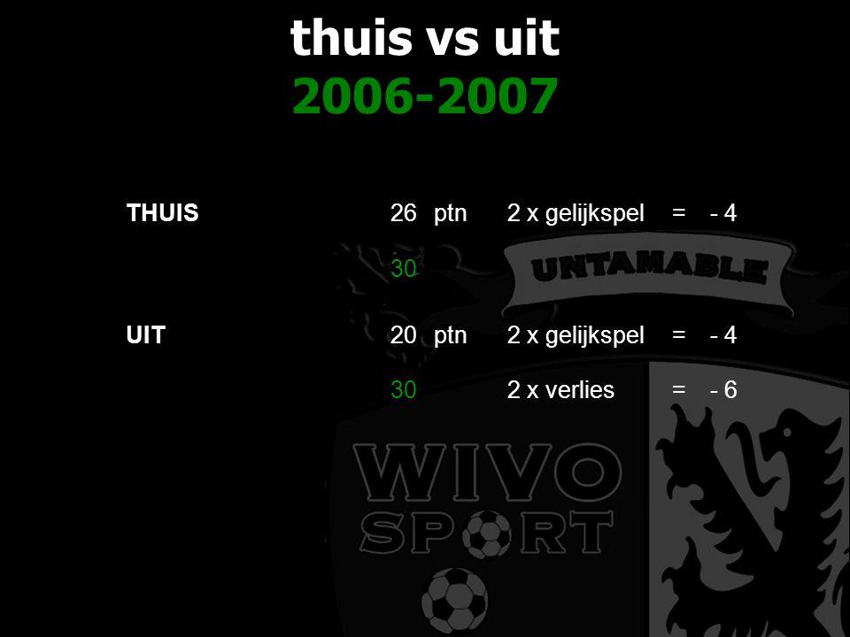 thuis vs uit 2006-2007 THUIS26ptn2 x gelijkspel=- 4 30 UIT20ptn2 x gelijkspel=- 4 302 x verlies=- 6