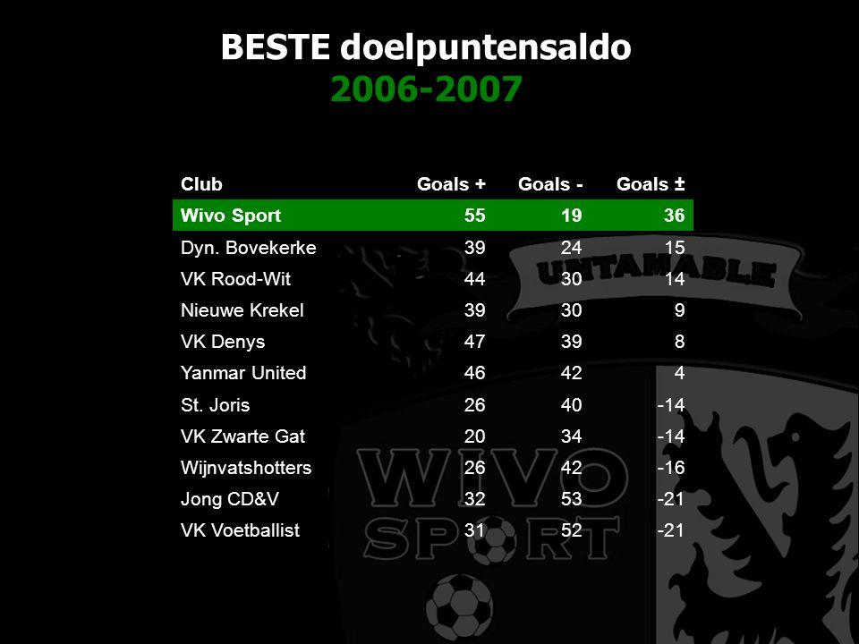 BESTE doelpuntensaldo 2006-2007 ClubGoals +Goals -Goals ± Wivo Sport551936 Dyn.