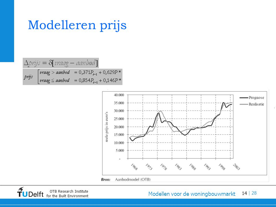 14 Modellen voor de woningbouwmarkt | 28 OTB Research Institute for the Built Environment Modelleren prijs.