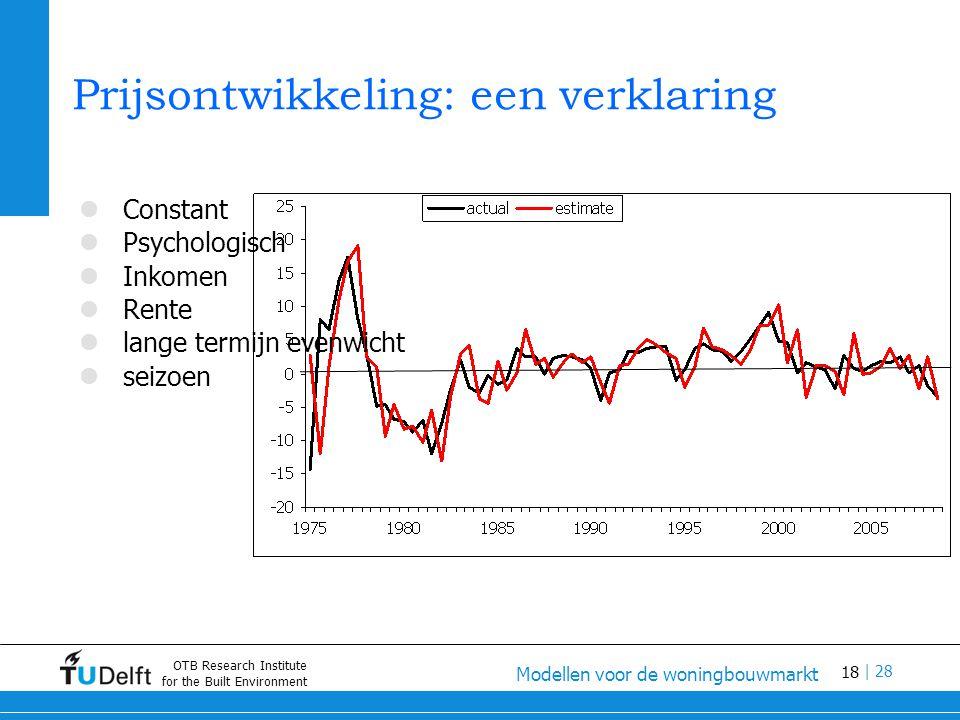 18 Modellen voor de woningbouwmarkt | 28 OTB Research Institute for the Built Environment Prijsontwikkeling: een verklaring Constant Psychologisch Inkomen Rente lange termijn evenwicht seizoen