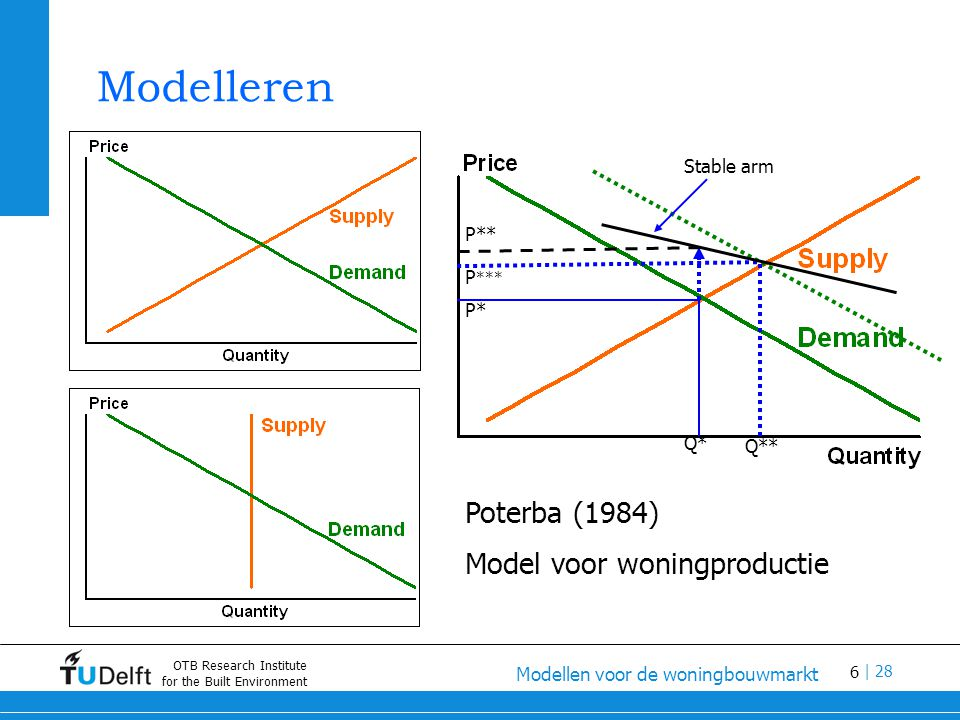 6 Modellen voor de woningbouwmarkt | 28 OTB Research Institute for the Built Environment Modelleren P* Q* Poterba (1984) Model voor woningproductie Q** P *** P** Stable arm