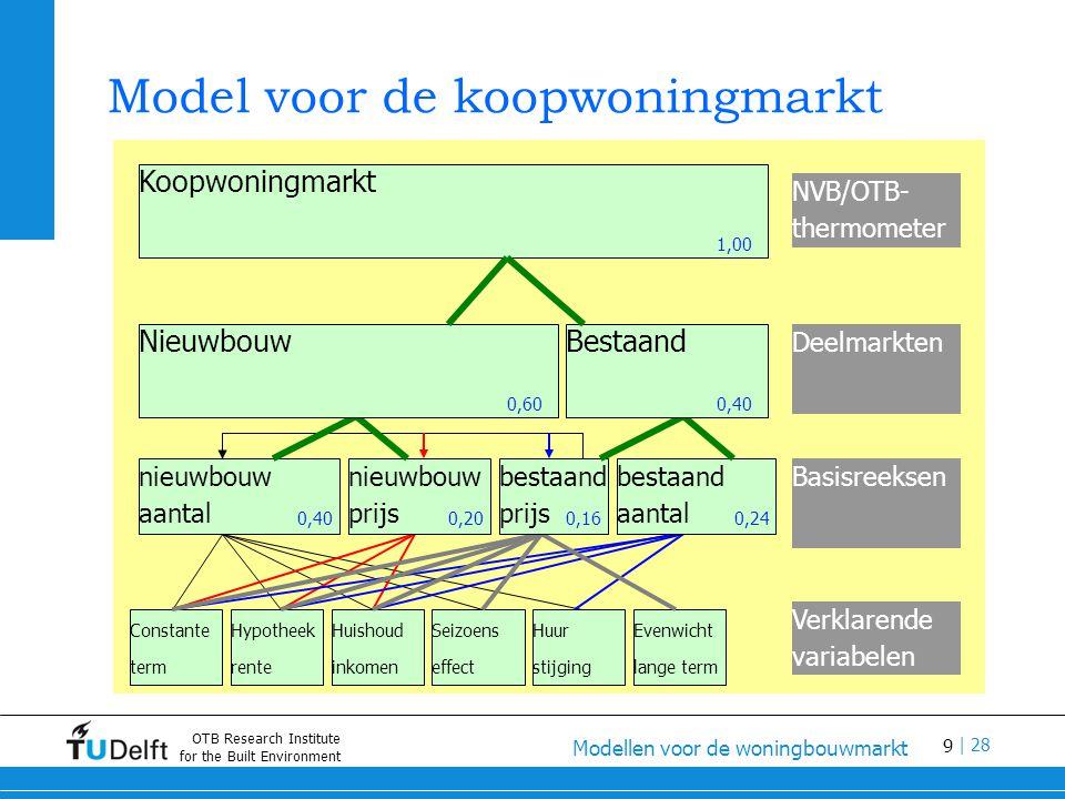 10 Modellen voor de woningbouwmarkt | 28 OTB Research Institute for the Built Environment Aanbod van nieuwbouwwoningen