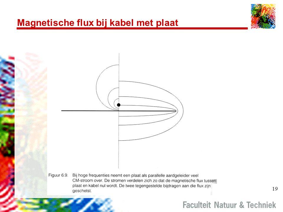 19 Magnetische flux bij kabel met plaat