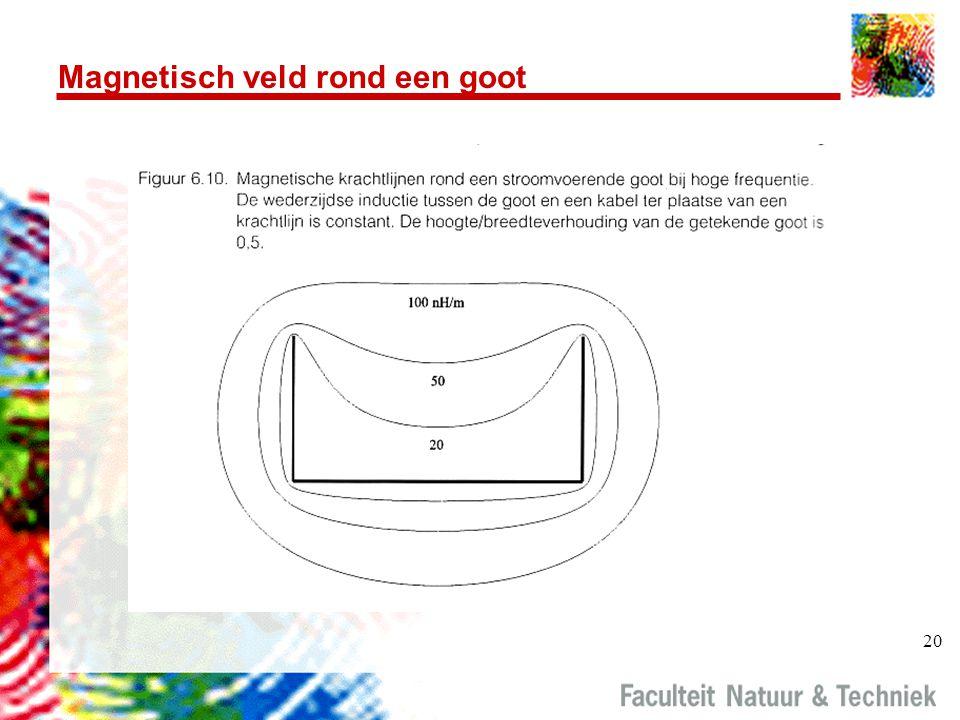 20 Magnetisch veld rond een goot
