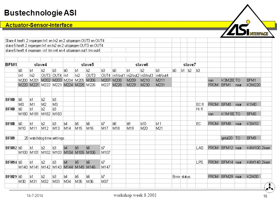 14-7-2014 Actuator-Sensor-Interface 16 Bustechnologie ASI workshop week 8 2001