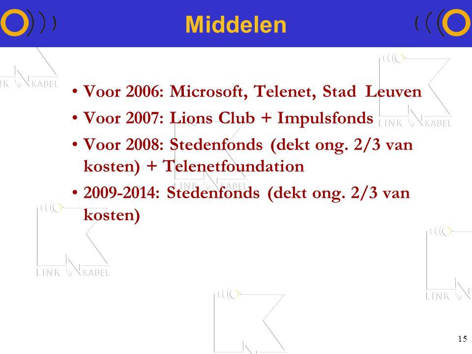 15 Middelen Voor 2006: Microsoft, Telenet, Stad Leuven Voor 2007: Lions Club + Impulsfonds Voor 2008: Stedenfonds (dekt ong.