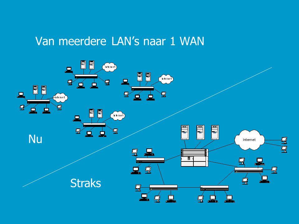 Van meerdere LAN's naar 1 WAN Nu Straks