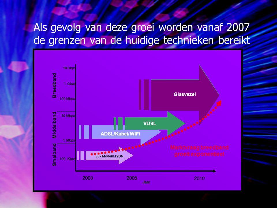 Gemiddelde kosten belichten glasvezel (inhuren/koop):€ 100,00 Internettoegang:€ 50,00 Afhankelijk van het aantal deelnemers/locaties en de ligging.
