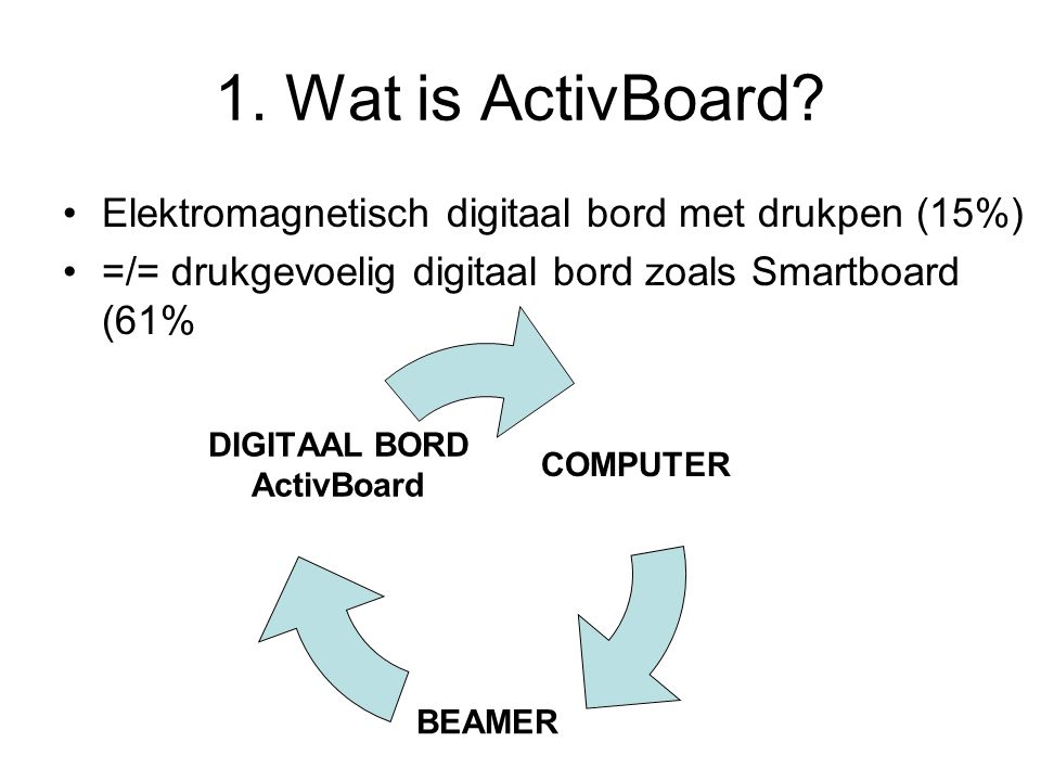 1.Wat is ActivBoard.