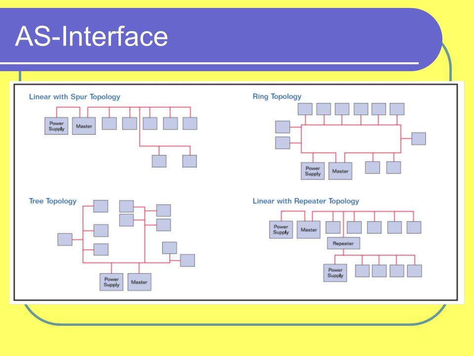 AS-Interface: gateway koppeling met andere bus?  via gateway!!! (b.v. Profibus DP & ASI)