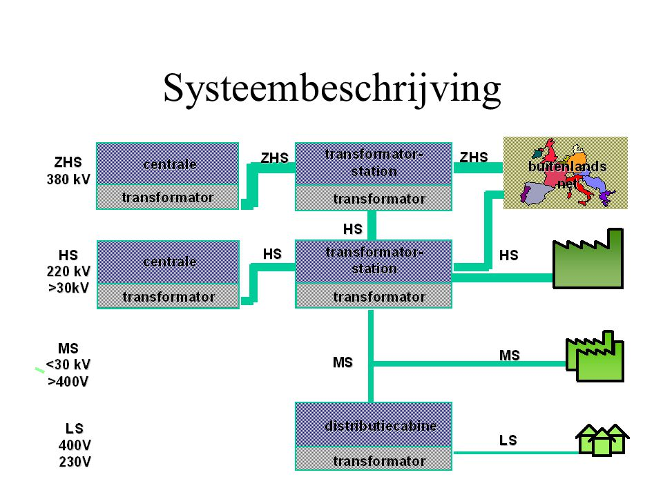 Systeembeschrijving