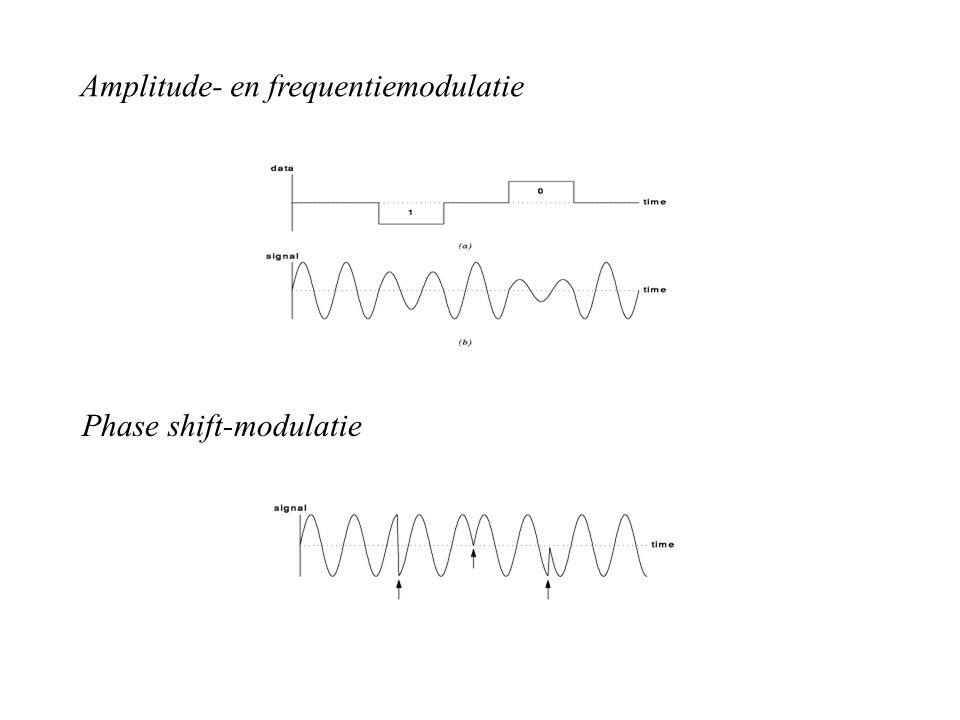 Amplitude- en frequentiemodulatie Phase shift-modulatie