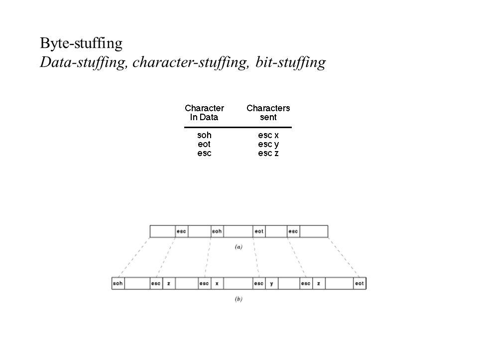 Byte-stuffing Data-stuffing, character-stuffing, bit-stuffing