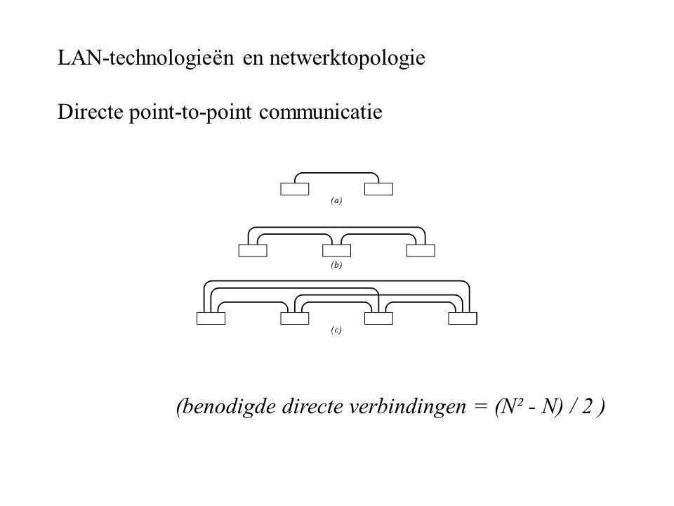 LAN-technologieën en netwerktopologie Directe point-to-point communicatie (benodigde directe verbindingen = (N² - N) / 2 )