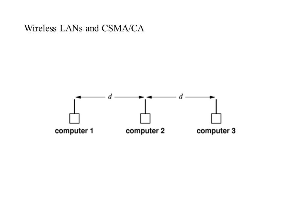 Wireless LANs and CSMA/CA
