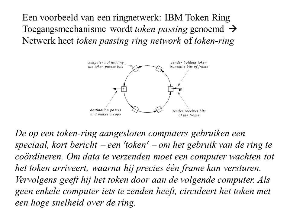 Een voorbeeld van een ringnetwerk: IBM Token Ring Toegangsmechanisme wordt token passing genoemd  Netwerk heet token passing ring network of token-ri