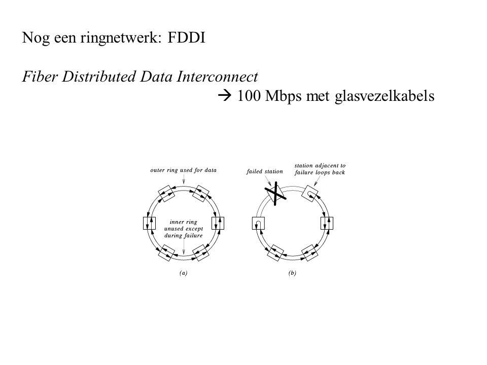 Nog een ringnetwerk: FDDI Fiber Distributed Data Interconnect  100 Mbps met glasvezelkabels
