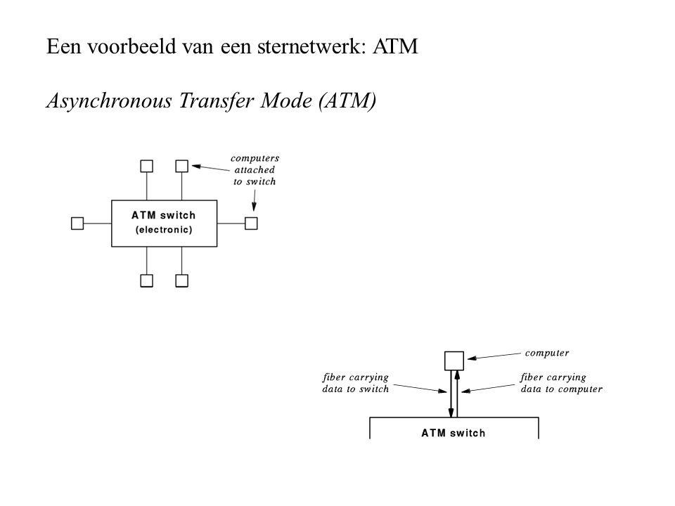 Een voorbeeld van een sternetwerk: ATM Asynchronous Transfer Mode (ATM)