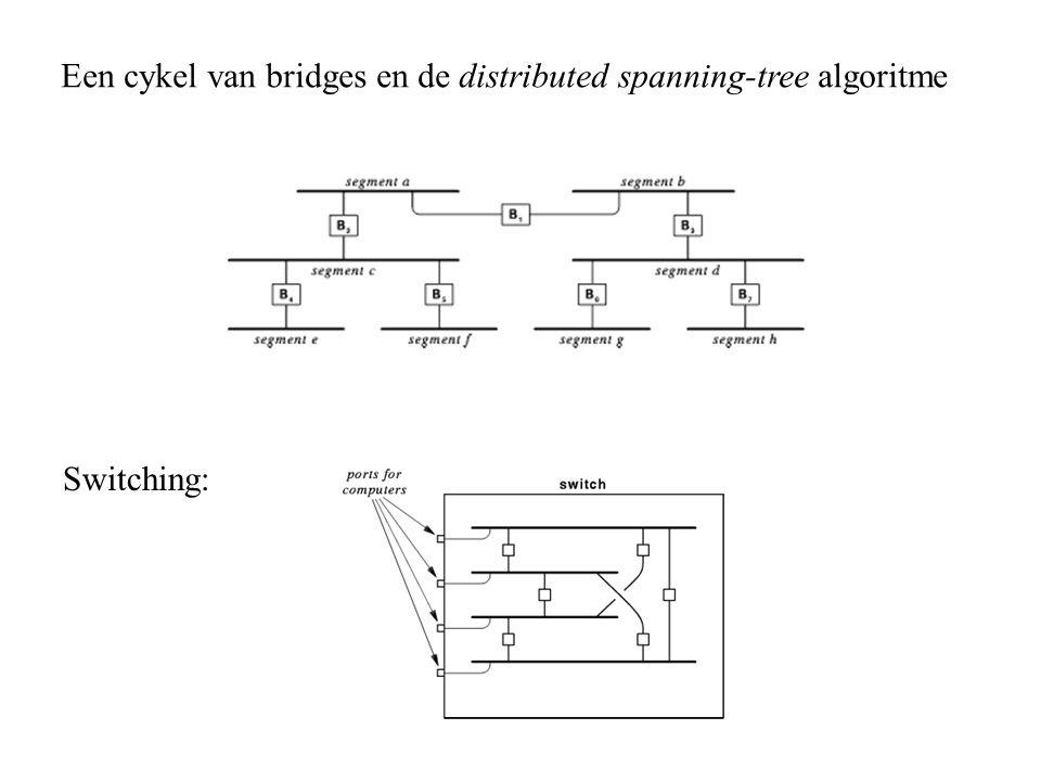 Een cykel van bridges en de distributed spanning-tree algoritme Switching: