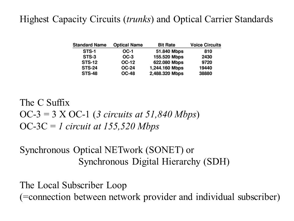 Highest Capacity Circuits (trunks) and Optical Carrier Standards The C Suffix OC-3 = 3 X OC-1 (3 circuits at 51,840 Mbps) OC-3C = 1 circuit at 155,520