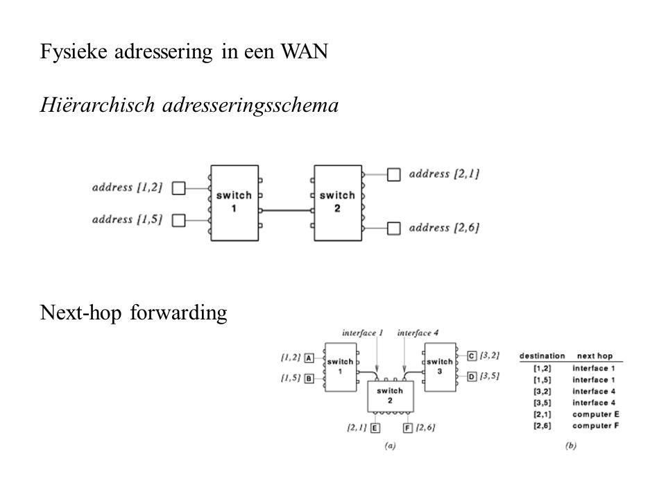 Fysieke adressering in een WAN Hiërarchisch adresseringsschema Next-hop forwarding