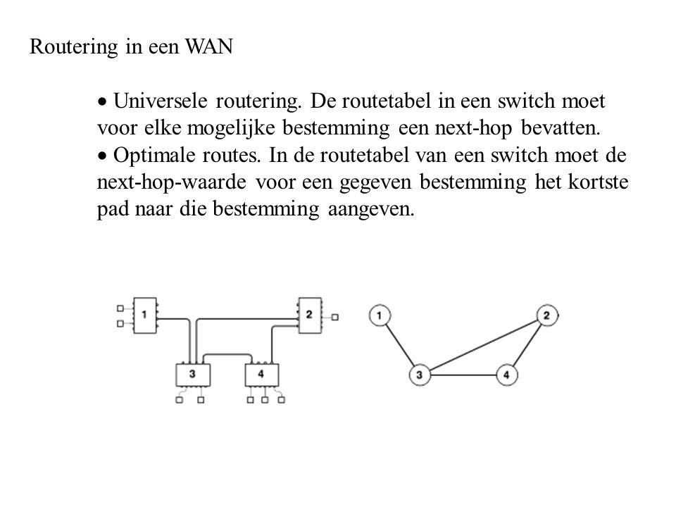 Routering in een WAN  Universele routering. De routetabel in een switch moet voor elke mogelijke bestemming een next-hop bevatten.  Optimale routes.