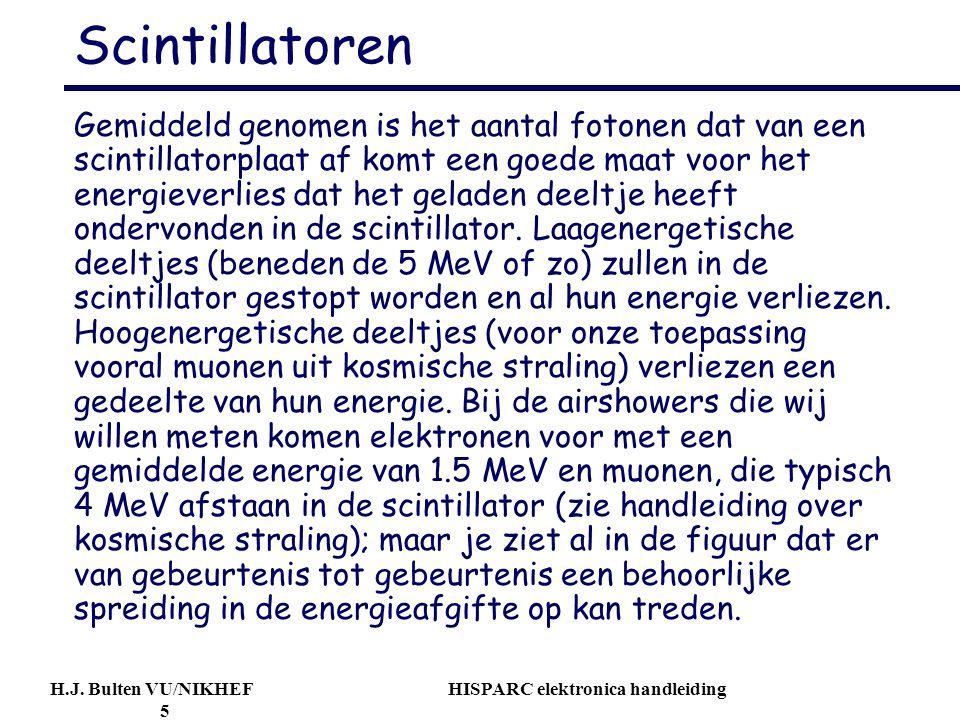 H.J. Bulten VU/NIKHEF HISPARC elektronica handleiding 5 Scintillatoren Gemiddeld genomen is het aantal fotonen dat van een scintillatorplaat af komt e