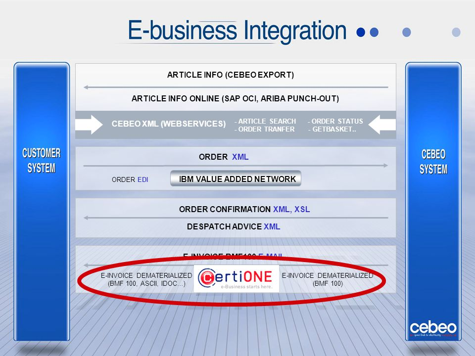 ARTICLE INFO (CEBEO EXPORT) ARTICLE INFO ONLINE (SAP OCI, ARIBA PUNCH-OUT) - ARTICLE SEARCH - ORDER STATUS - ORDER TRANFER - GETBASKET.. CEBEO XML (WE
