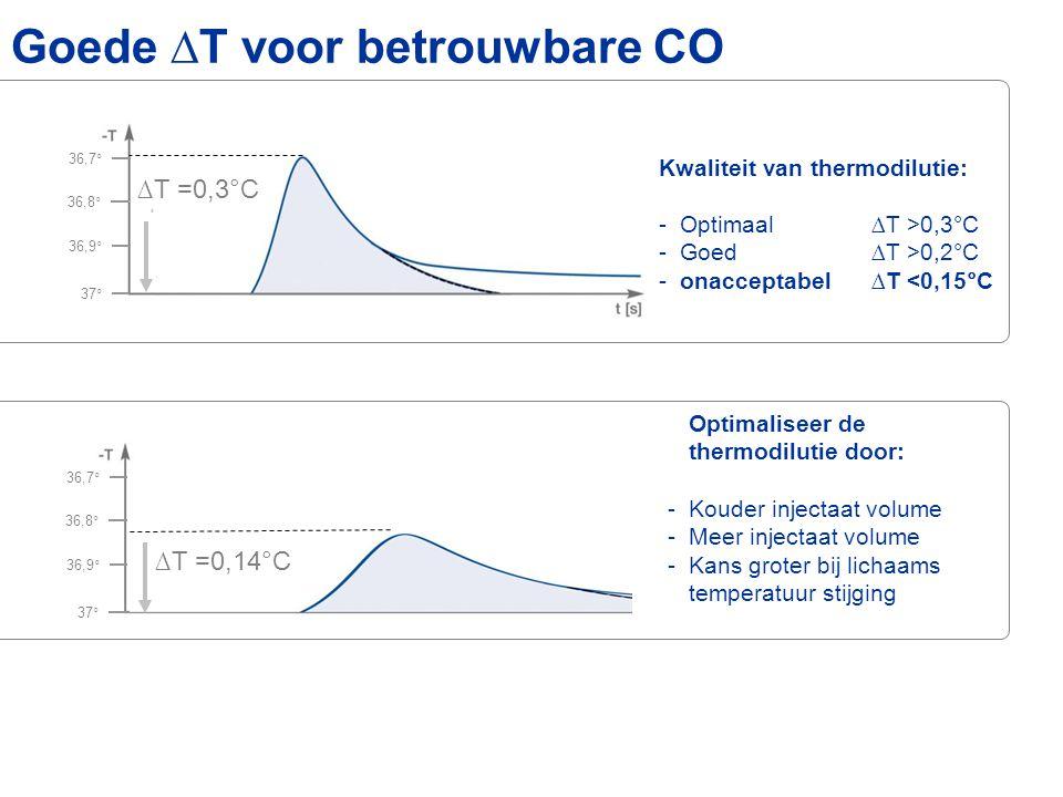 Goede ∆T voor betrouwbare CO 37° 36,7° 36,9° 36,8° ∆T =0,3°C 37° 36,7° 36,9° 36,8° ∆T =0,14°C Optimaliseer de thermodilutie door: -Kouder injectaat volume -Meer injectaat volume -Kans groter bij lichaams temperatuur stijging Kwaliteit van thermodilutie: -Optimaal∆T >0,3°C -Goed∆T >0,2°C -onacceptabel ∆T <0,15°C