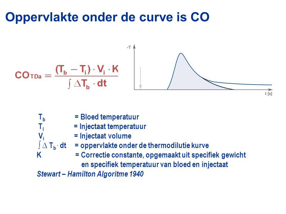 8 T b = Bloed temperatuur T i = Injectaat temperatuur V i = Injectaat volume ∫ ∆ T b.
