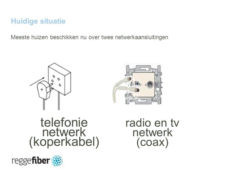 10 | 23 Huidige situatie Meeste huizen beschikken nu over twee netwerkaansluitingen radio en tv netwerk (coax) telefonie netwerk (koperkabel)