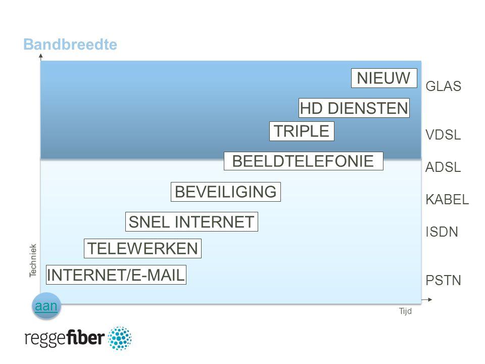 23 | 23 Bandbreedte GLAS VDSL ADSL KABEL ISDN PSTN NIEUW HD DIENSTEN TRIPLE BEVEILIGING SNEL INTERNET TELEWERKEN INTERNET/E-MAIL aan BEELDTELEFONIE Tijd