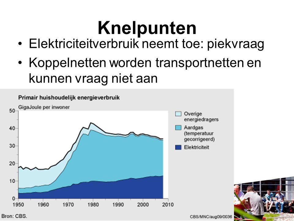 Knelpunten Elektriciteitverbruik neemt toe: piekvraag Koppelnetten worden transportnetten en kunnen vraag niet aan