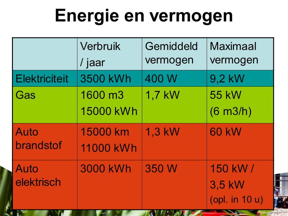 Energie en vermogen Verbruik / jaar Gemiddeld vermogen Maximaal vermogen Elektriciteit3500 kWh400 W9,2 kW Gas1600 m3 15000 kWh 1,7 kW55 kW (6 m3/h) Au