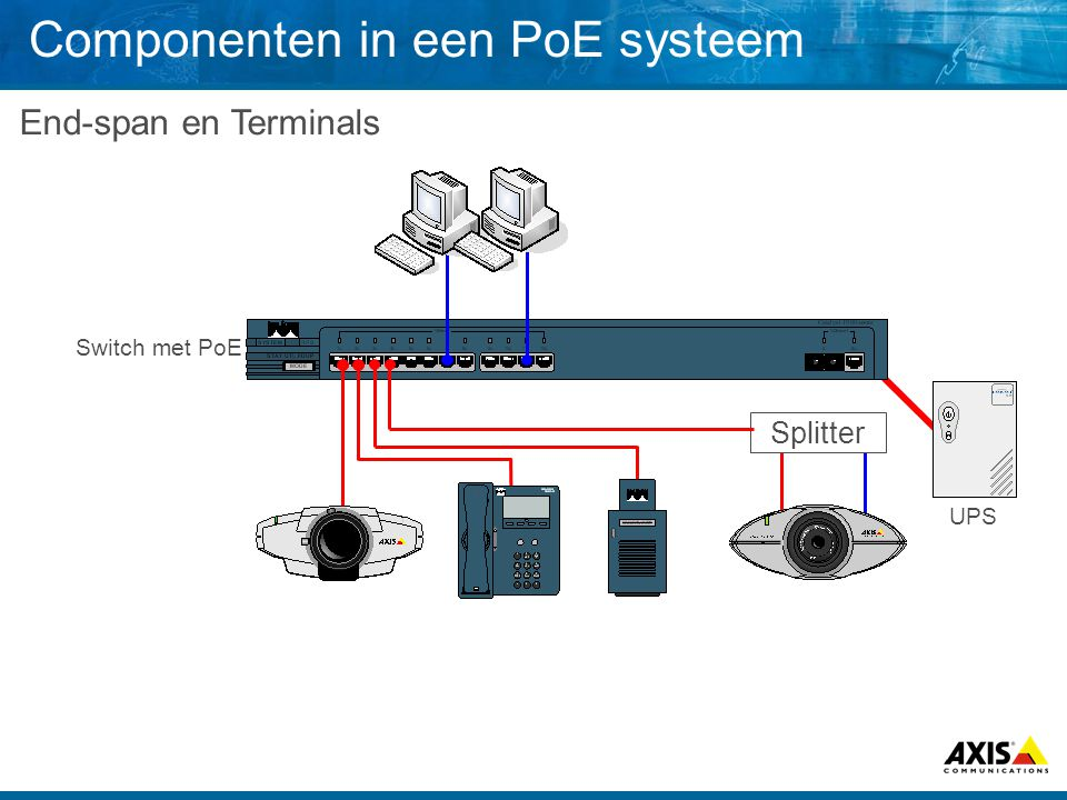 UPS Componenten in een PoE systeem End-span en Terminals Switch met PoE Splitter