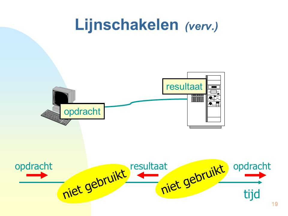 19 Lijnschakelen (verv.) tijd opdrachtresultaat niet gebruikt opdracht resultaat opdracht