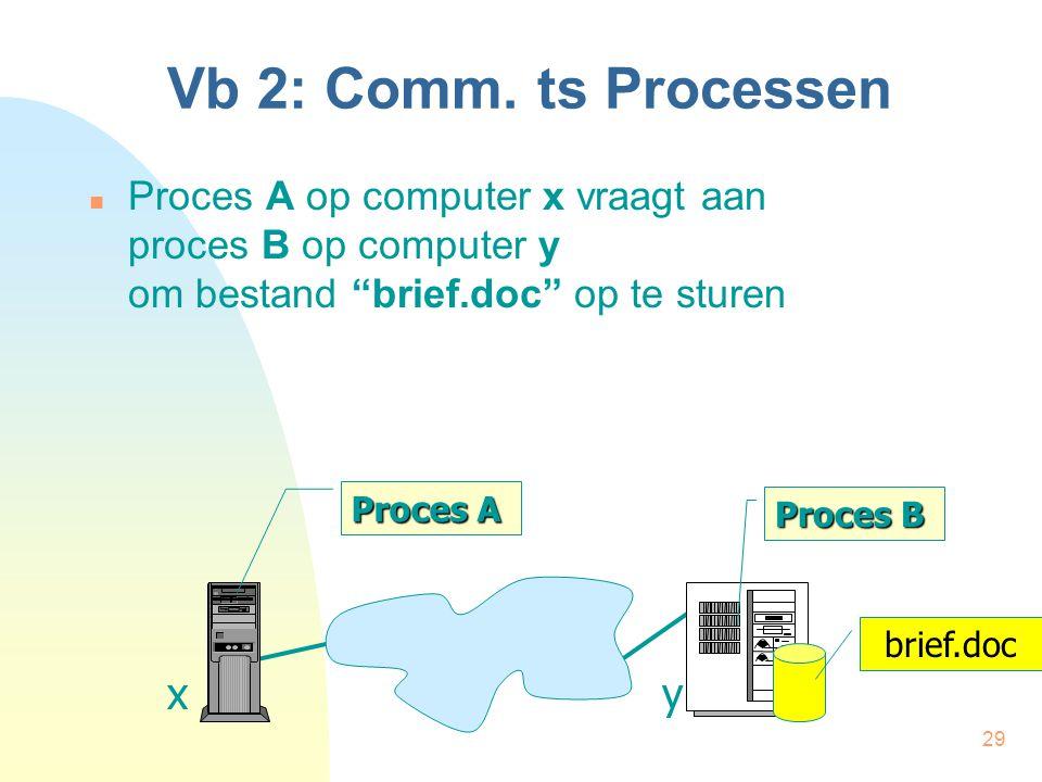 "29 Vb 2: Comm. ts Processen Proces A op computer x vraagt aan proces B op computer y om bestand ""brief.doc"" op te sturen Proces A Proces B xy brief.do"