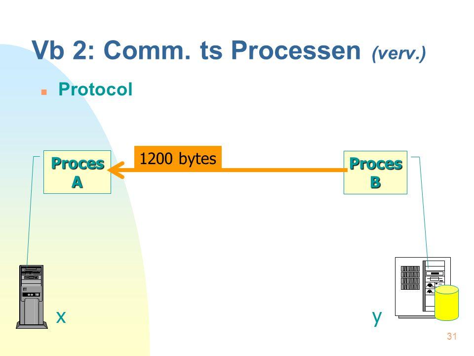 31 Vb 2: Comm. ts Processen (verv.) Protocol Proces A xy Proces B 1200 bytes
