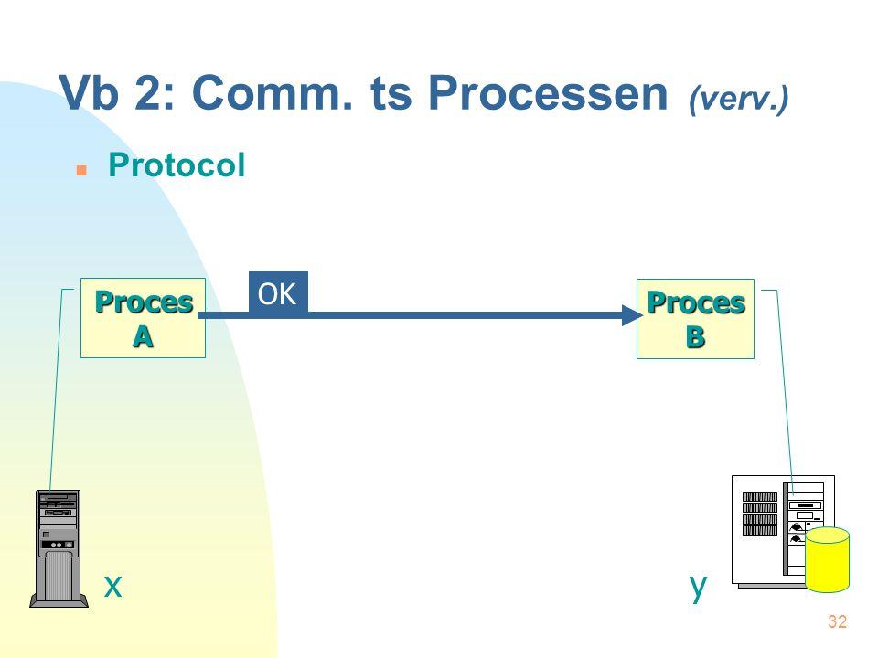 32 Vb 2: Comm. ts Processen (verv.) Protocol Proces A xy Proces B OK