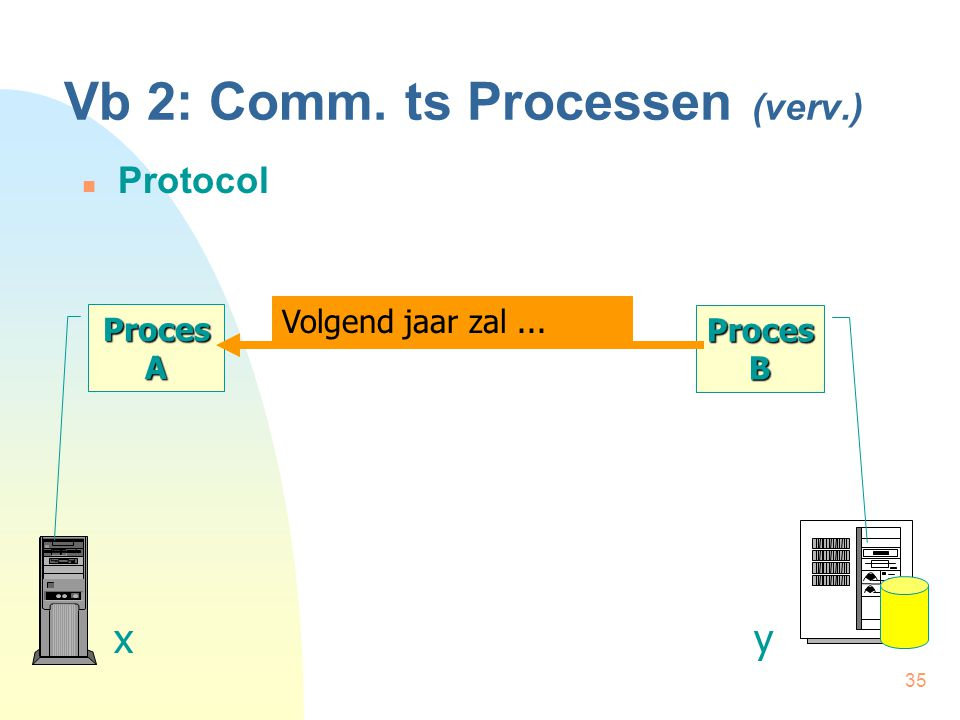 35 Vb 2: Comm. ts Processen (verv.) Protocol Proces A xy Proces B Volgend jaar zal...