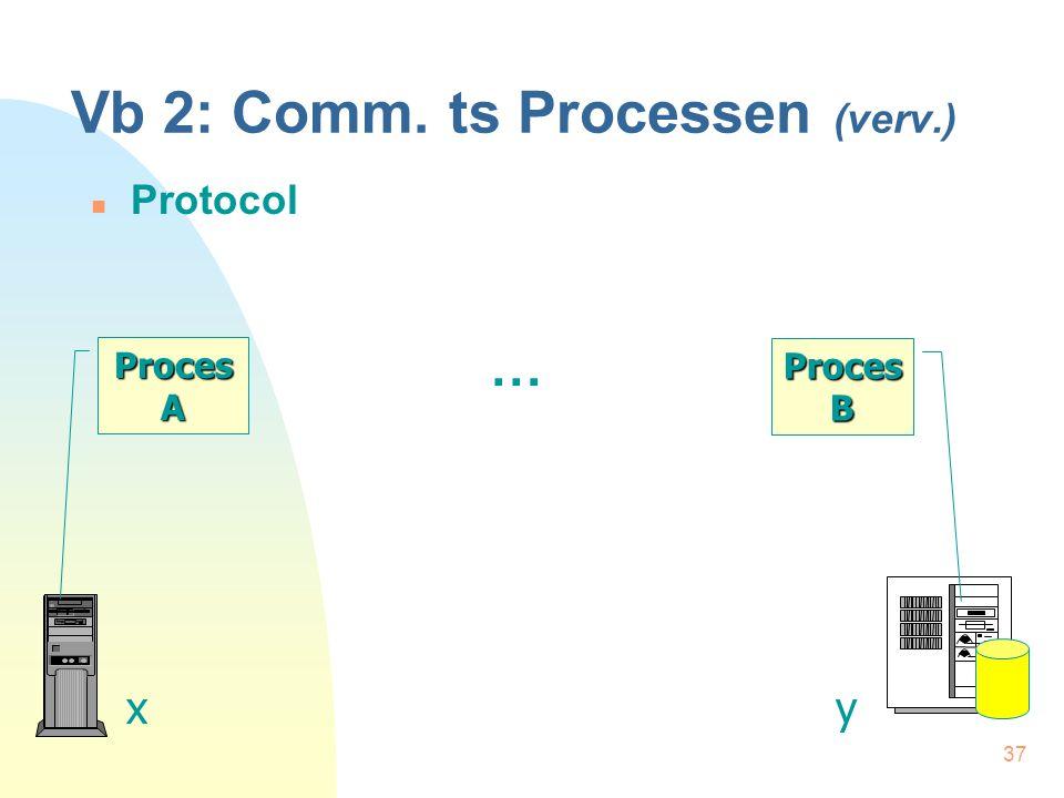 37 Vb 2: Comm. ts Processen (verv.) Protocol Proces A xy Proces B …