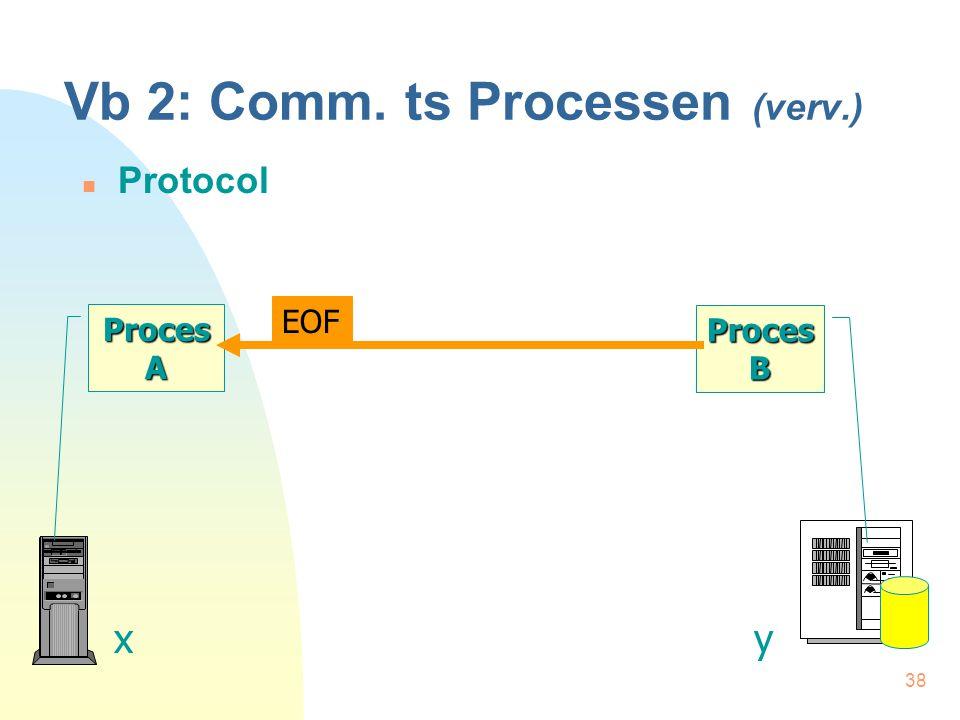 38 Vb 2: Comm. ts Processen (verv.) Protocol Proces A xy Proces B EOF