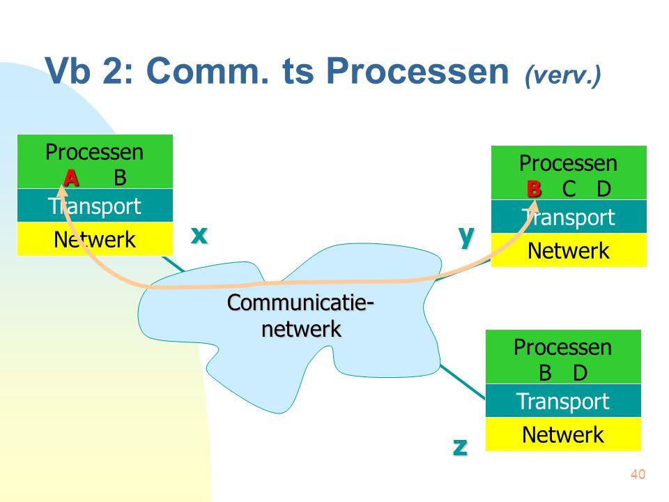 40 Vb 2: Comm. ts Processen (verv.) Communicatie- netwerk Processen A A B Transport Netwerk Processen B B C D Transport Netwerk Processen B D Transpor
