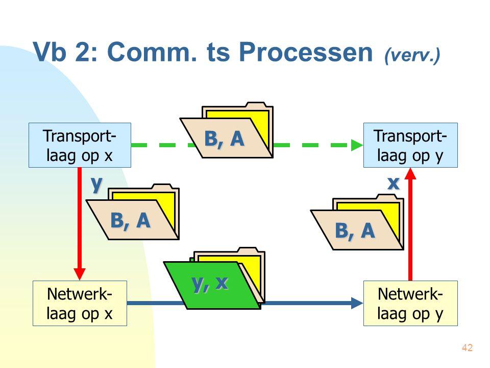 42 Vb 2: Comm. ts Processen (verv.) Transport- laag op x Transport- laag op y Netwerk- laag op x Netwerk- laag op y B, A y, x B, A y x